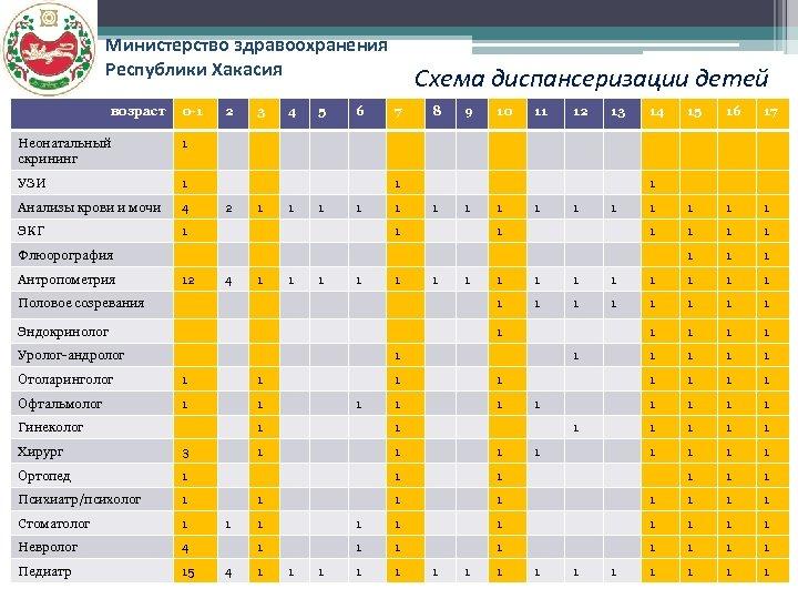 Министерство здравоохранения Республики Хакасия возраст 0 -1 4 ЭКГ 5 6 1 Анализы крови