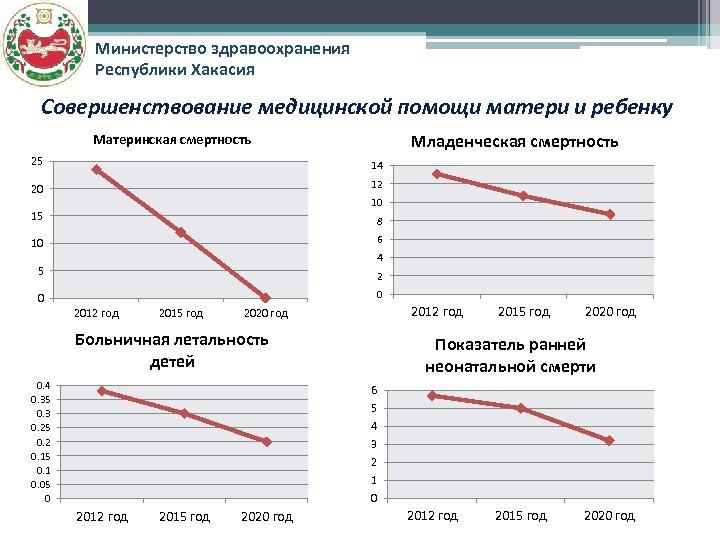 Министерство здравоохранения Республики Хакасия Совершенствование медицинской помощи матери и ребенку Материнская смертность Младенческая смертность
