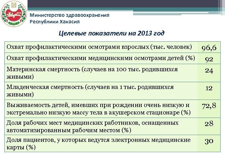 Министерство здравоохранения Республики Хакасия Целевые показатели на 2013 год Охват профилактическими осмотрами взрослых (тыс.