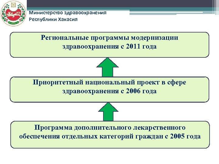 Министерство здравоохранения Республики Хакасия Региональные программы модернизации здравоохранения с 2011 года Приоритетный национальный проект