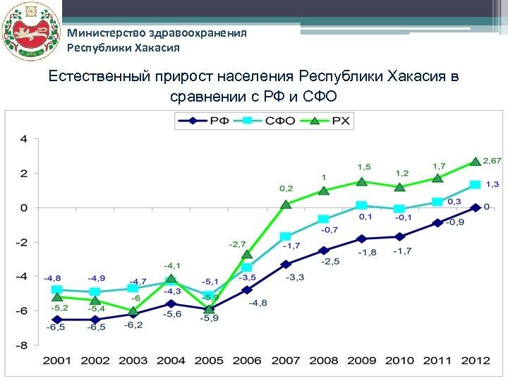Министерство здравоохранения Республики Хакасия Естественный прирост населения Республики Хакасия в сравнении с РФ и