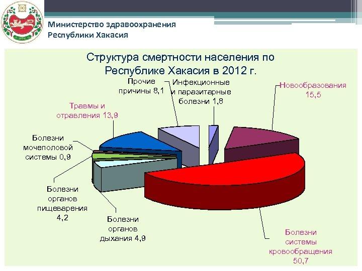 Министерство здравоохранения Республики Хакасия Структура смертности населения по Республике Хакасия в 2012 г. Травмы