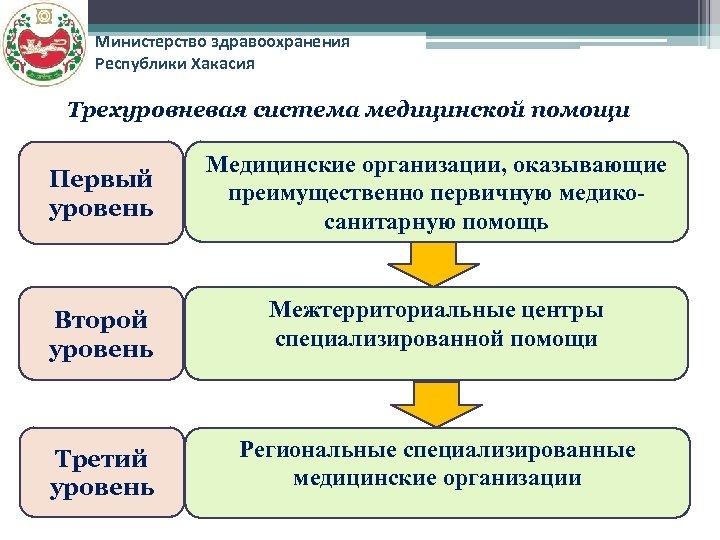 Министерство здравоохранения Республики Хакасия Трехуровневая система медицинской помощи Первый уровень Медицинские организации, оказывающие преимущественно