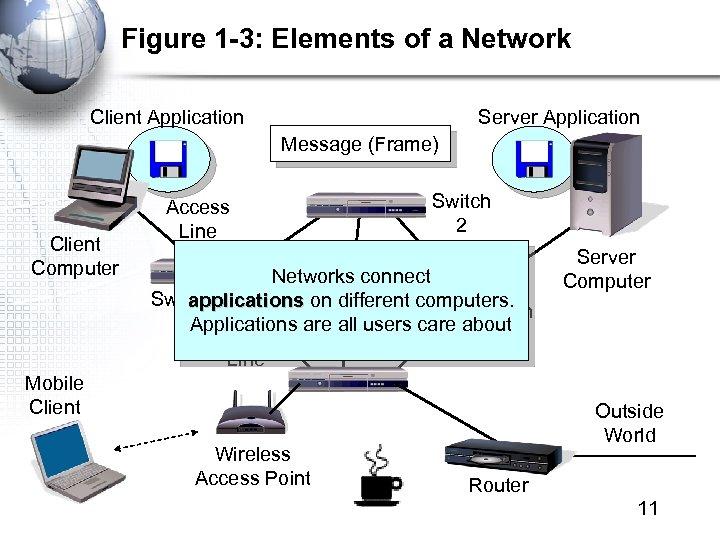Figure 1 -3: Elements of a Network Client Application Server Application Message (Frame) Client