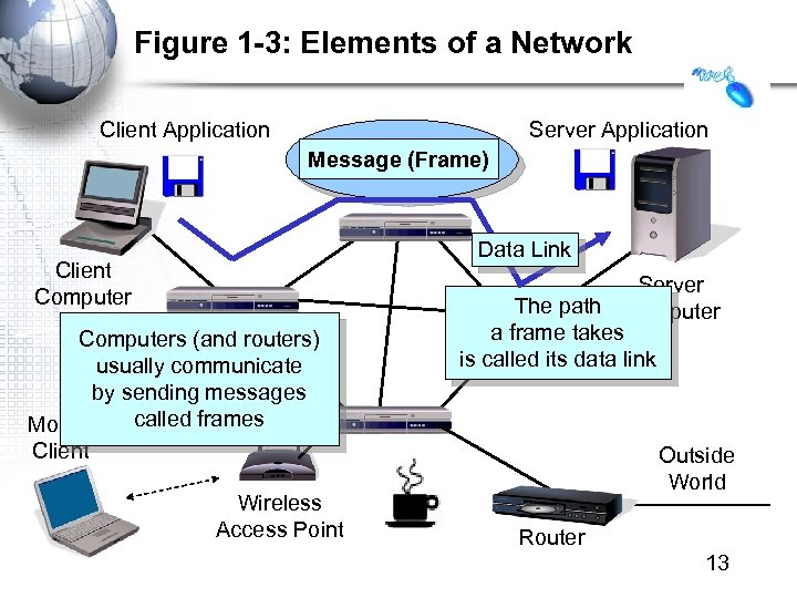Figure 1 -3: Elements of a Network Client Application Server Application Message (Frame) Data