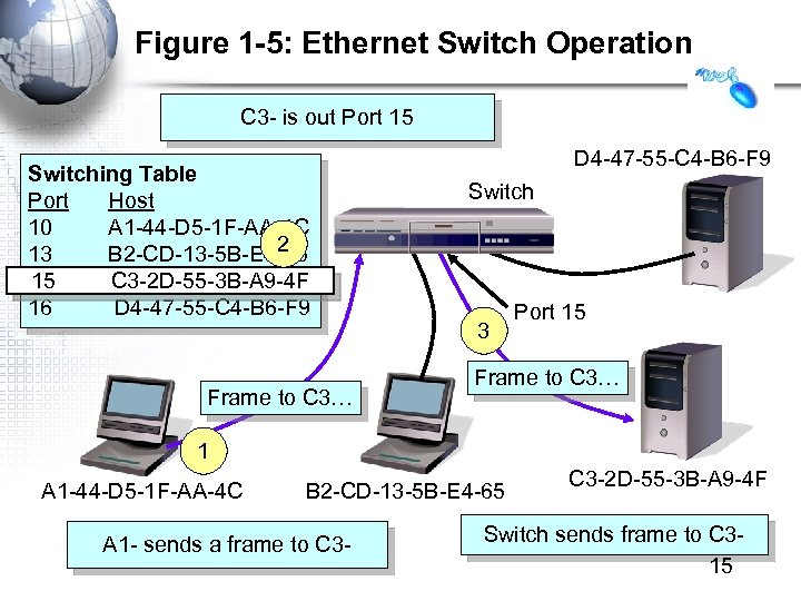 Figure 1 -5: Ethernet Switch Operation C 3 - is out Port 15 Switching