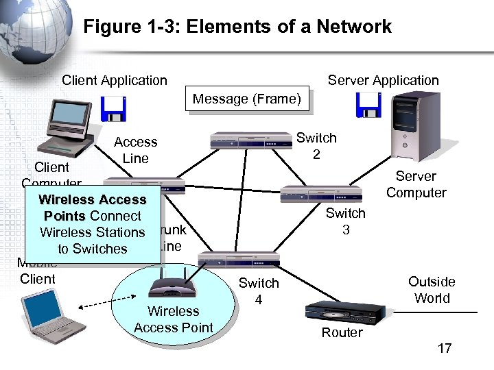 Figure 1 -3: Elements of a Network Client Application Server Application Message (Frame) Switch