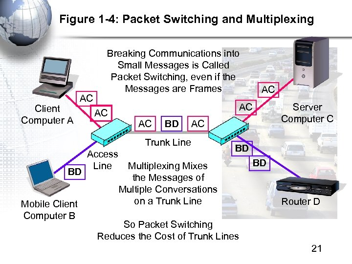 Figure 1 -4: Packet Switching and Multiplexing Client Computer A AC Breaking Communications into