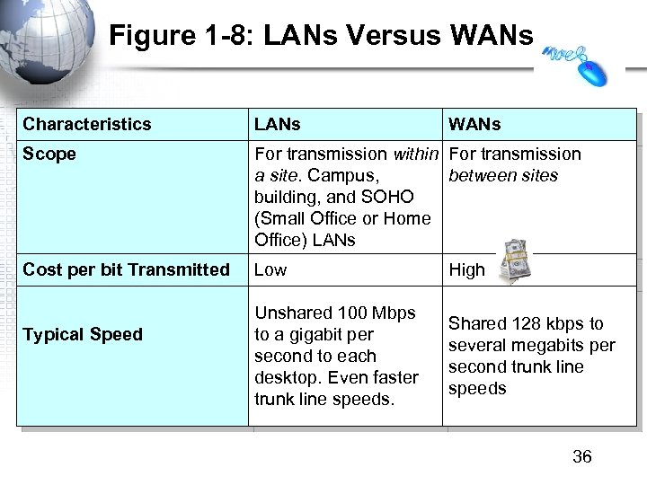 Figure 1 -8: LANs Versus WANs Characteristics LANs Scope For transmission within For transmission
