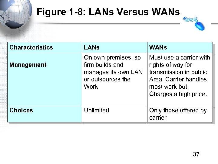Figure 1 -8: LANs Versus WANs Characteristics Management Choices LANs WANs On own premises,