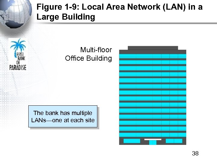 Figure 1 -9: Local Area Network (LAN) in a Large Building Multi-floor Office Building