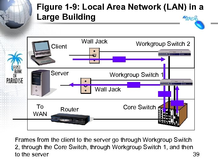 Figure 1 -9: Local Area Network (LAN) in a Large Building Client Server Wall