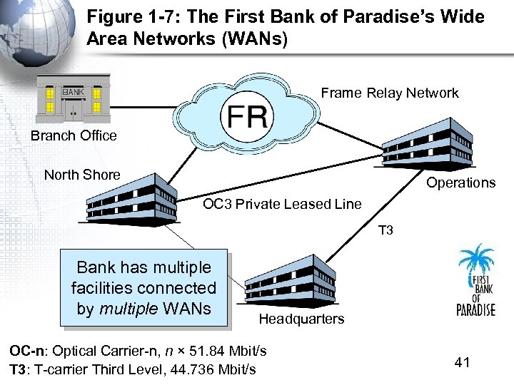 Figure 1 -7: The First Bank of Paradise's Wide Area Networks (WANs) Frame Relay
