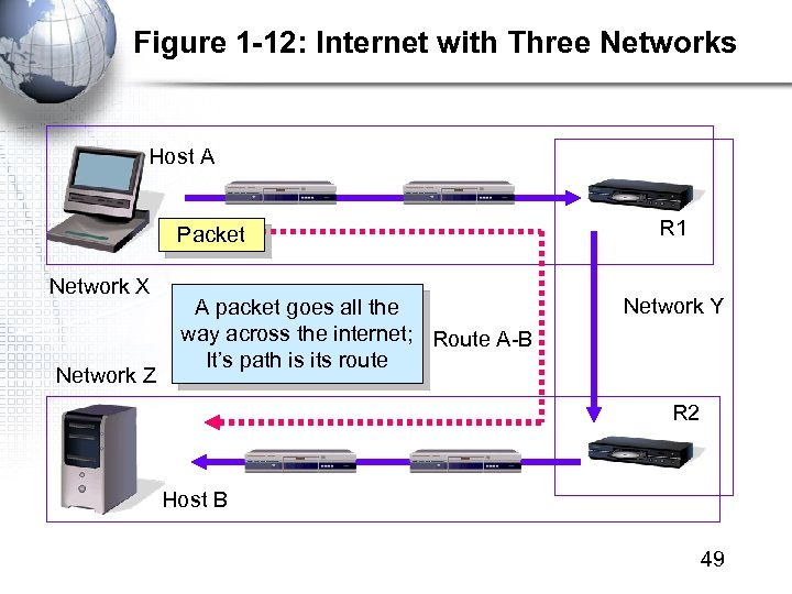 Figure 1 -12: Internet with Three Networks Host A Packet Network X Network Z