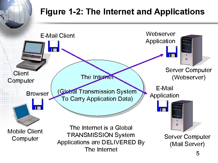 Figure 1 -2: The Internet and Applications Webserver Application E-Mail Client Computer Browser Mobile