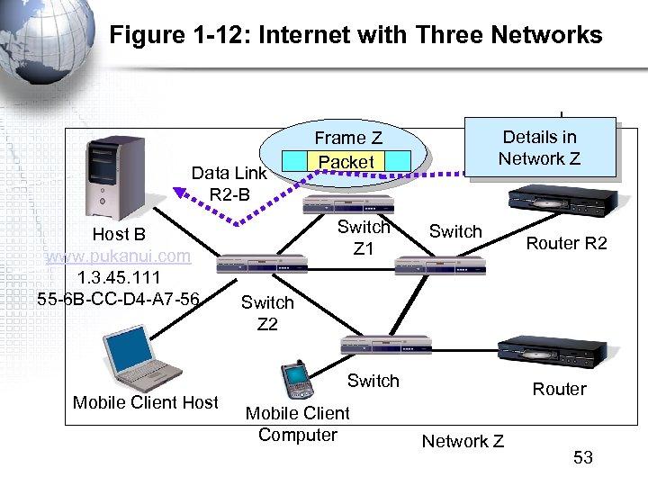 Figure 1 -12: Internet with Three Networks Data Link R 2 -B Host B