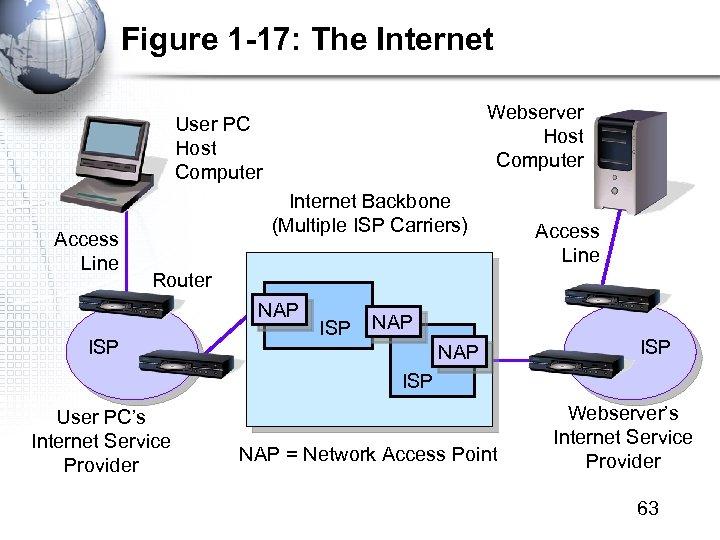 Figure 1 -17: The Internet Webserver Host Computer User PC Host Computer Access Line