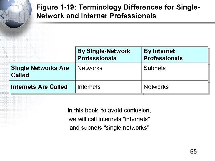 Figure 1 -19: Terminology Differences for Single. Network and Internet Professionals By Single-Network Professionals