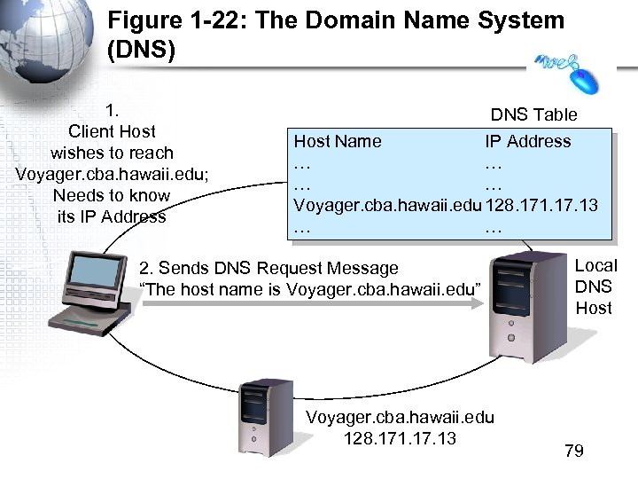 Figure 1 -22: The Domain Name System (DNS) 1. Client Host wishes to reach