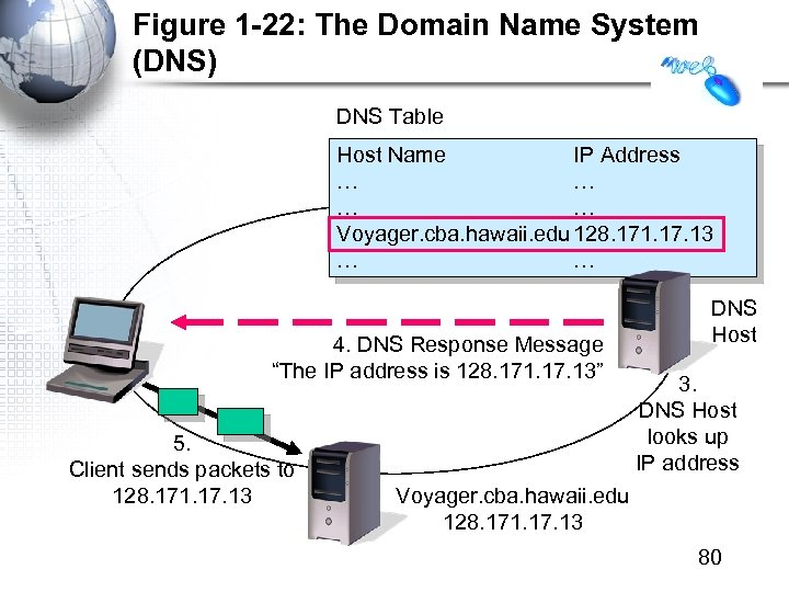 Figure 1 -22: The Domain Name System (DNS) DNS Table Host Name IP Address