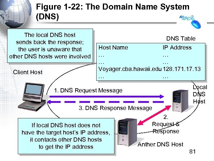 Figure 1 -22: The Domain Name System (DNS) The local DNS host sends back