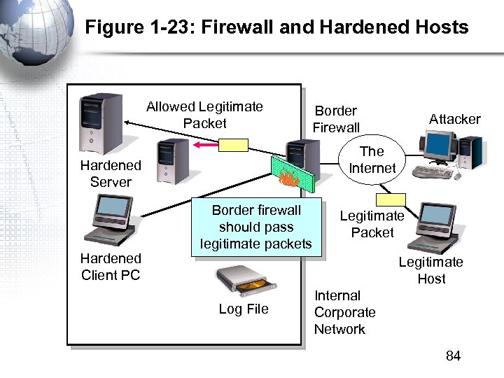 Figure 1 -23: Firewall and Hardened Hosts Allowed Legitimate Packet Border Firewall The Internet