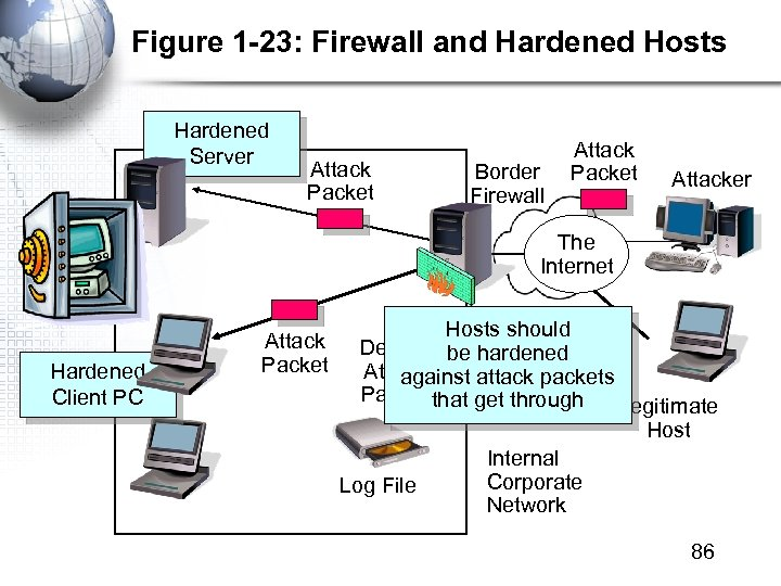 Figure 1 -23: Firewall and Hardened Hosts Hardened Server Attack Packet Border Firewall Attack