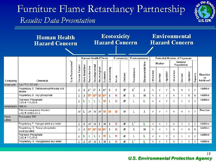 Furniture Flame Retardancy Partnership Results: Data Presentation Human Health Hazard Concern Ecotoxicity Hazard Concern