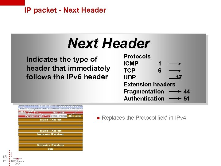 IP packet - Next Header Indicates the type of header that immediately follows the