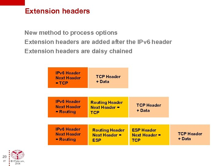 Extension headers New method to process options Extension headers are added after the IPv