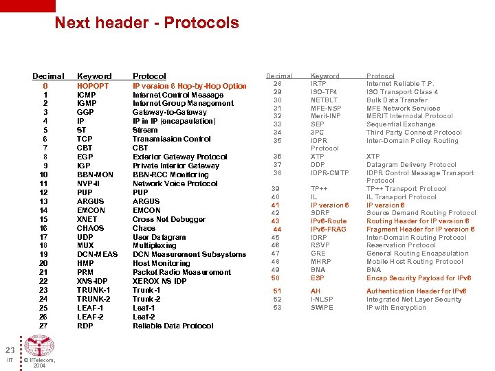 Next header - Protocols Decimal 0 1 2 3 4 5 6 7 8