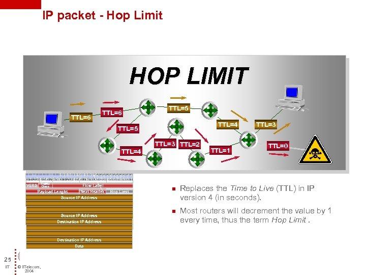 IP packet - Hop Limit HOP LIMIT TTL=6 TTL=5 TTL=4 111112222233 0123456789012345678901 VERS Traffic