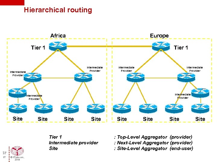 Hierarchical routing Africa Europe Tier 1 Intermediate Provider Intermediate Provider Site Tier 1 Intermediate