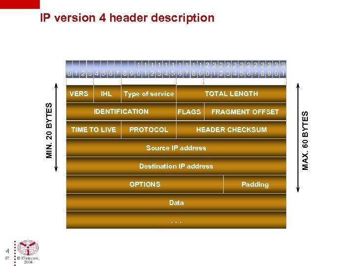 IP version 4 header description 1 1 1 1 1 2 2 2 2