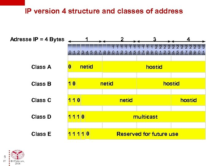 IP version 4 structure and classes of address Adresse IP = 4 Bytes 1