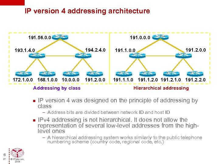 IP version 4 addressing architecture 191. 56. 0. 0 194. 2. 4. 0 193.