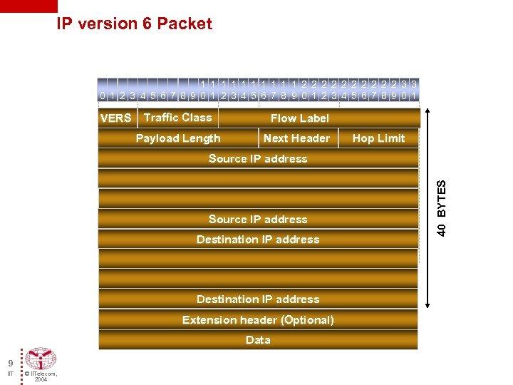 IP version 6 Packet 1 1 1 1 1 2 2 2 2 2