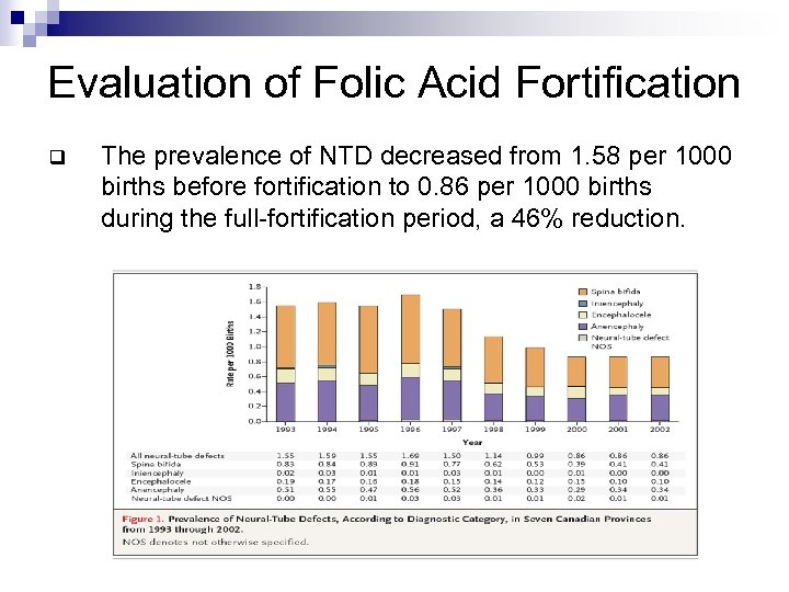 Evaluation of Folic Acid Fortification q The prevalence of NTD decreased from 1. 58