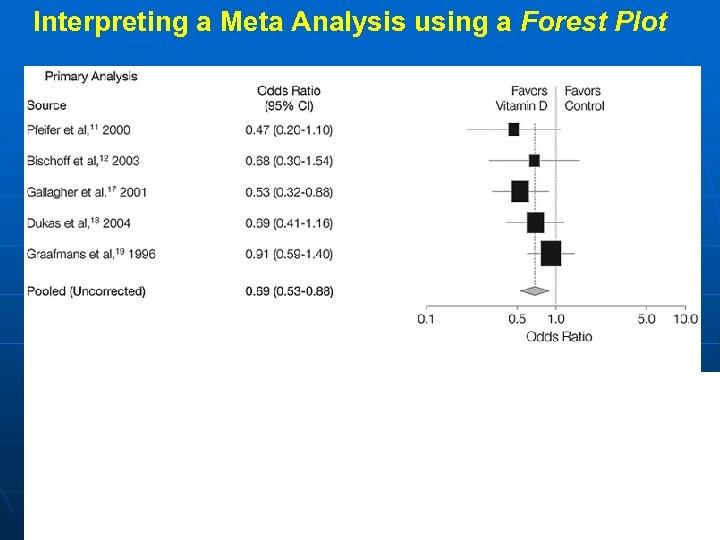 Interpreting a Meta Analysis using a Forest Plot Len 13