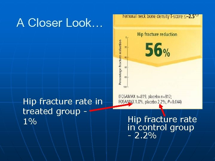 A Closer Look… Hip fracture rate in treated group 1% Hip fracture rate in