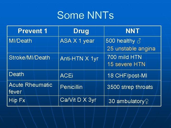 Some NNTs Prevent 1 Drug NNT MI/Death ASA X 1 year 500 healthy ♂