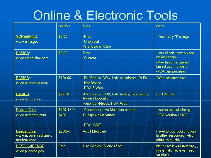 Online & Electronic Tools Cost/Yr Pros Cons SCREENING: www. ahrq. gov $0. 00 -Free