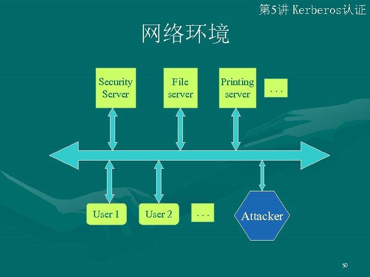 第 5讲 Kerberos认证 网络环境 Security Server User 1 File server User 2 Printing server
