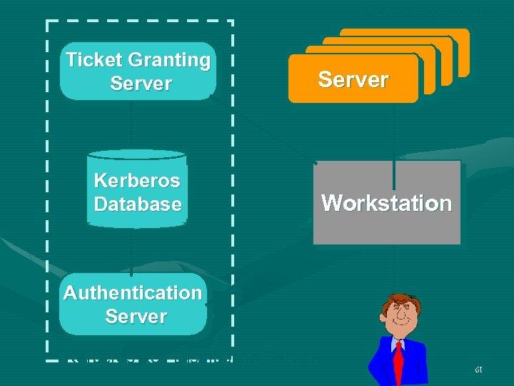 第 5讲 Kerberos认证 Ticket Granting Server Kerberos Database Server Workstation Authentication Server Kerberos Key