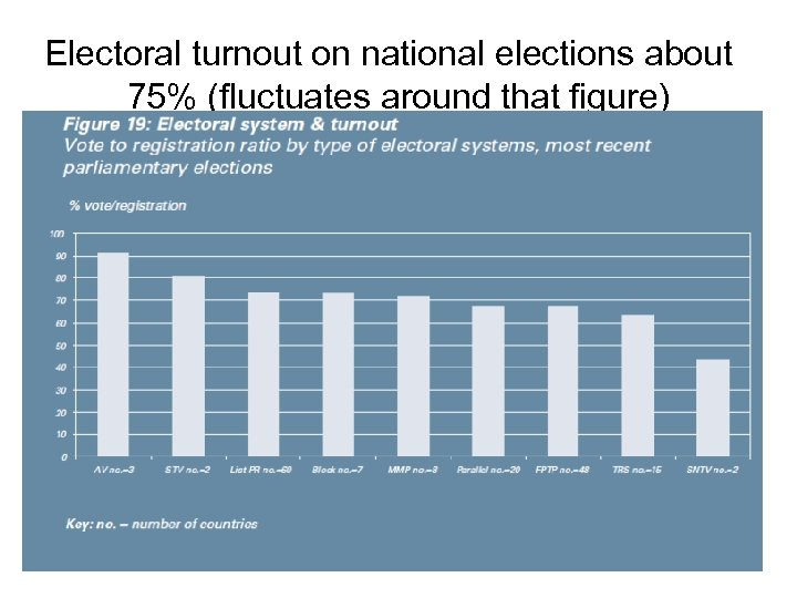 Electoral turnout on national elections about 75% (fluctuates around that figure)