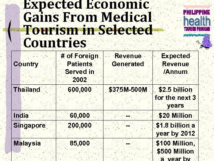Expected Economic Gains From Medical Tourism in Selected Countries # of Foreign Patients Served