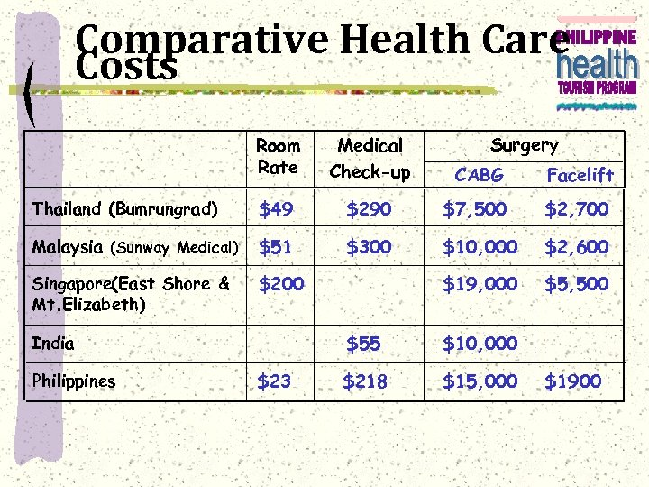 Comparative Health Care Costs Surgery Room Rate Medical Check-up CABG Facelift Thailand (Bumrungrad) $49
