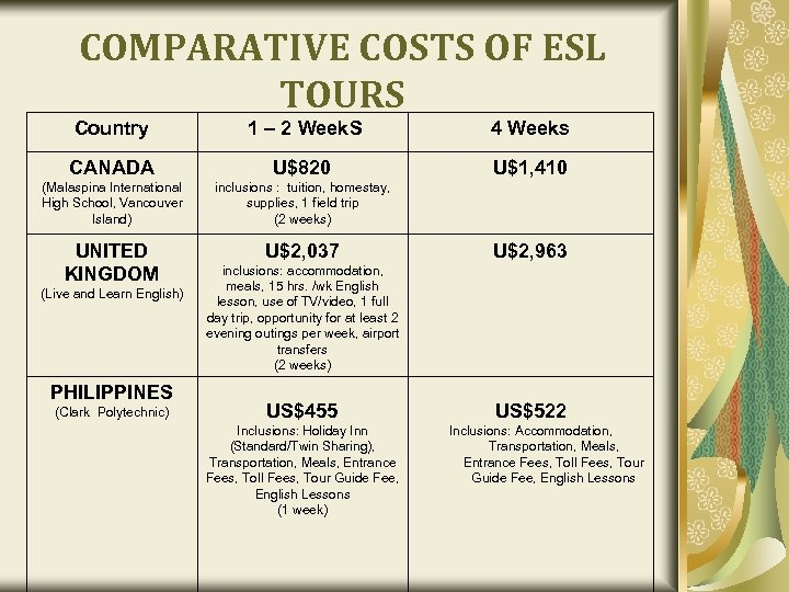 COMPARATIVE COSTS OF ESL TOURS Country 1 – 2 Week. S 4 Weeks CANADA
