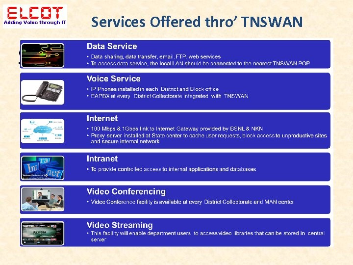 Services Offered thro' TNSWAN Services Offered