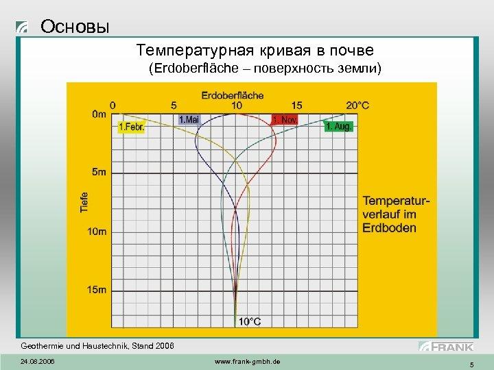 Основы Температурная кривая в почве (Erdoberfläche – поверхность земли) Geothermie und Haustechnik, Stand 2006